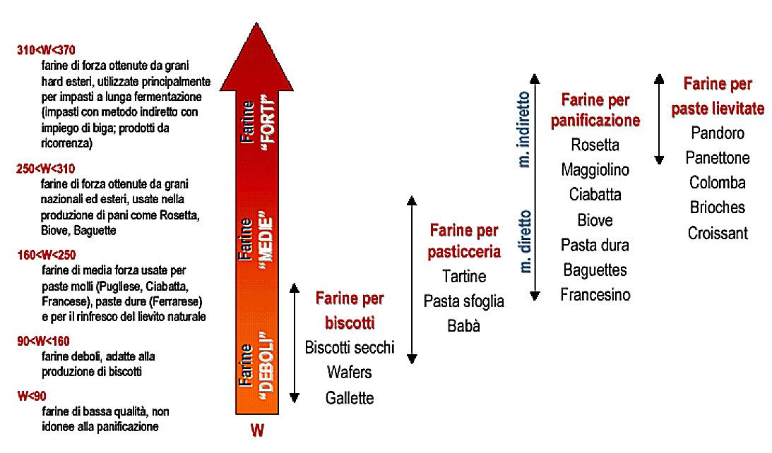 Istruzioni Per L Uso Food Blog Profumo Di Sicilia
